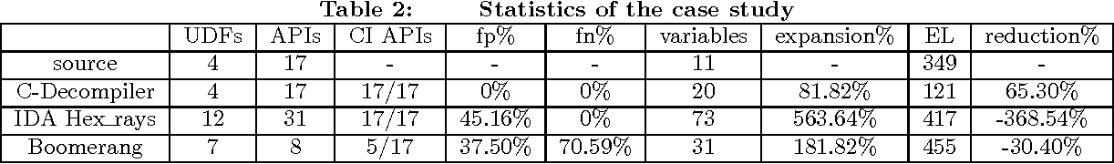 PDF] A Novel Lightweight Virtual Machine Based Decompiler to