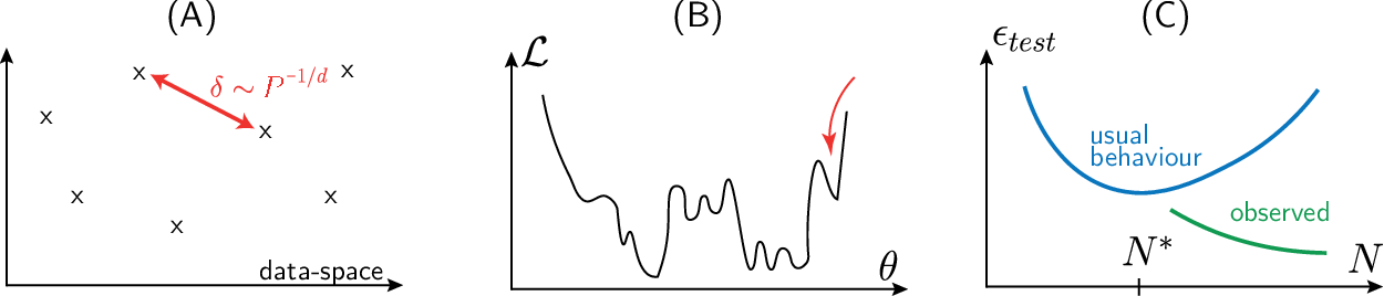 Figure 2 for Perspective: A Phase Diagram for Deep Learning unifying Jamming, Feature Learning and Lazy Training