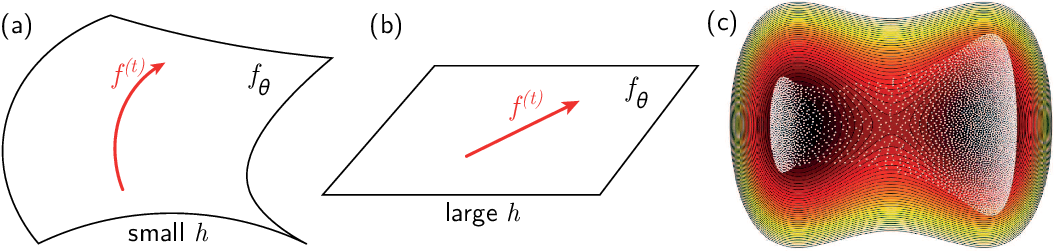 Figure 3 for Perspective: A Phase Diagram for Deep Learning unifying Jamming, Feature Learning and Lazy Training
