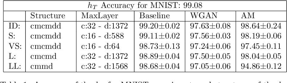Figure 2 for Learning Realistic Patterns from Unrealistic Stimuli: Generalization and Data Anonymization