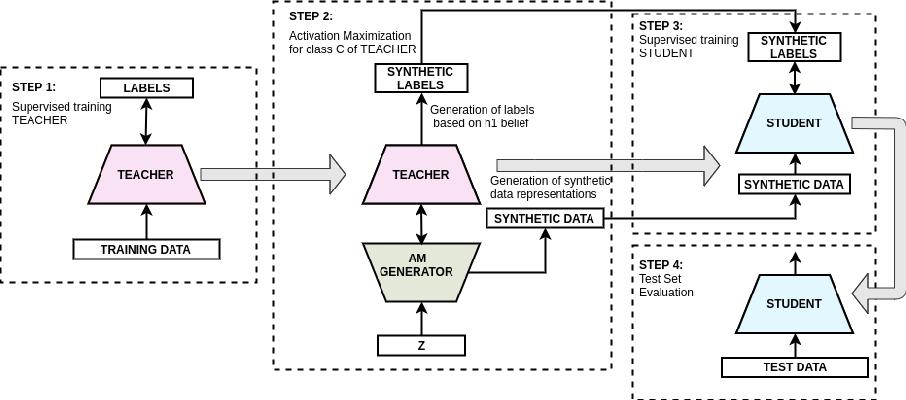 Figure 1 for Learning Realistic Patterns from Unrealistic Stimuli: Generalization and Data Anonymization
