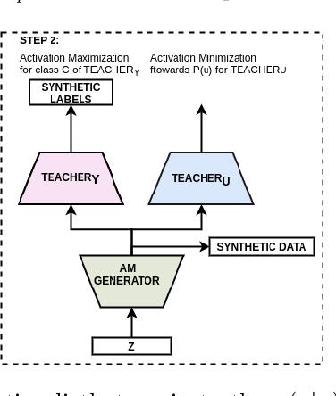 Figure 3 for Learning Realistic Patterns from Unrealistic Stimuli: Generalization and Data Anonymization