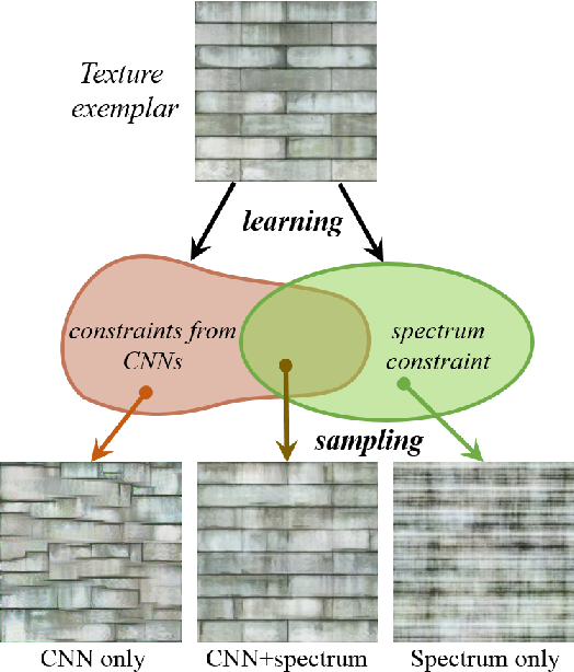 Figure 1 for Texture Synthesis Through Convolutional Neural Networks and Spectrum Constraints