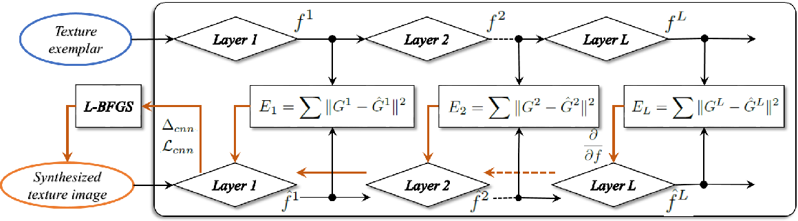 Figure 2 for Texture Synthesis Through Convolutional Neural Networks and Spectrum Constraints