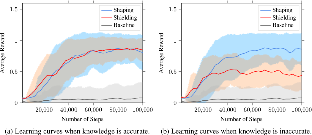Figure 4 for Temporal-Logic-Based Reward Shaping for Continuing Learning Tasks