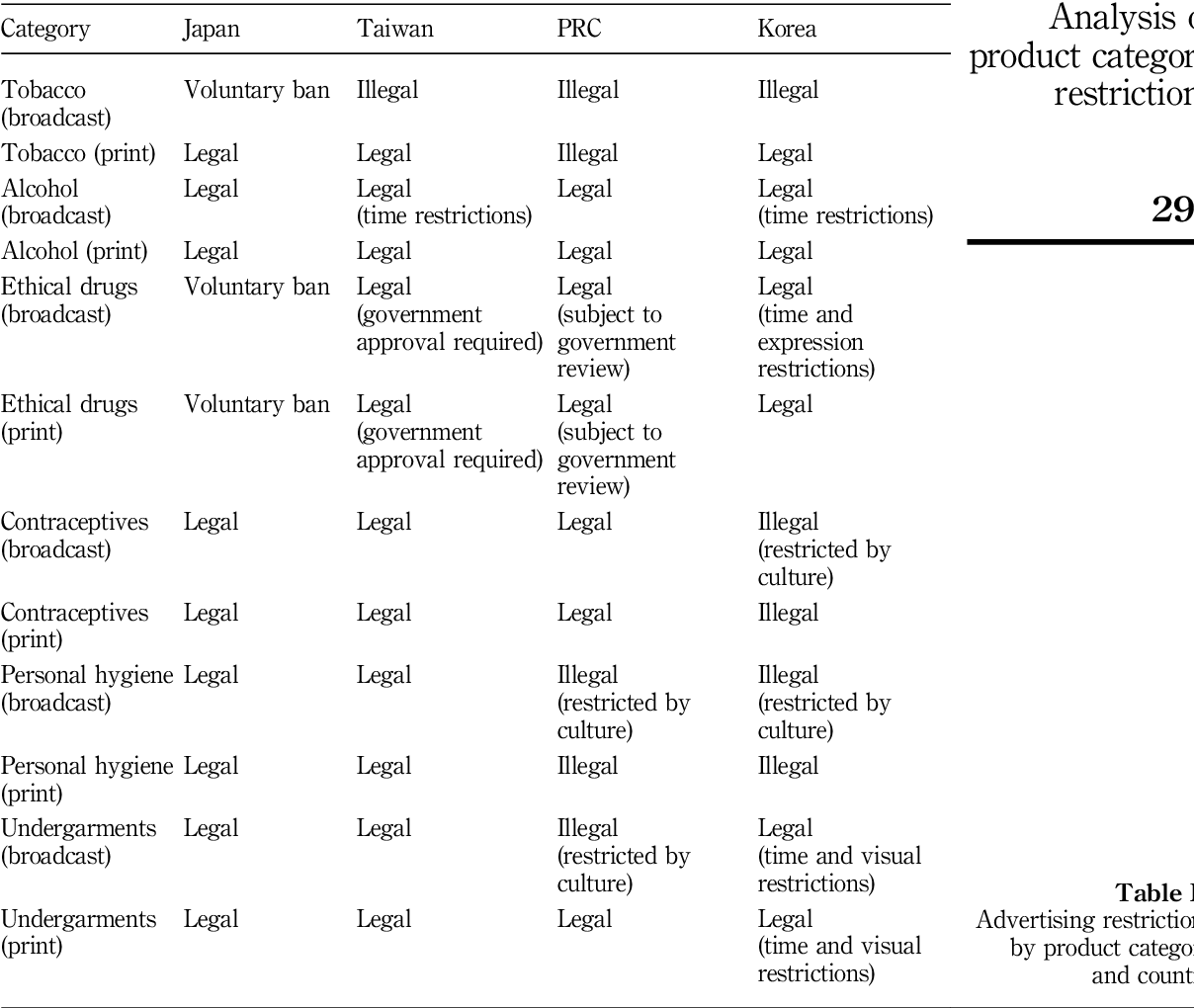 Pdf An Analysis Of Product Category Restrictions In