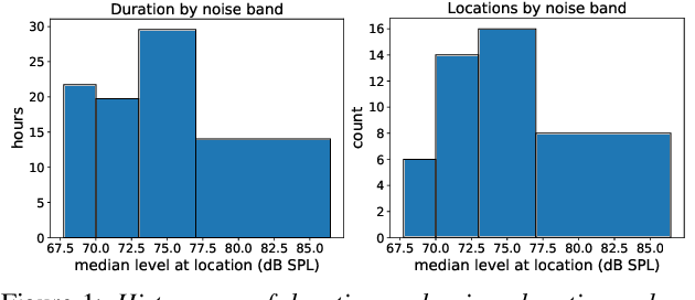 Figure 1 for WHAM!: Extending Speech Separation to Noisy Environments
