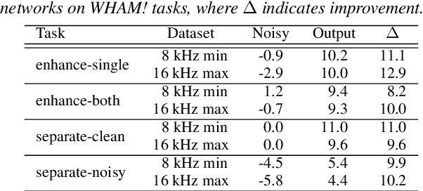 Figure 4 for WHAM!: Extending Speech Separation to Noisy Environments