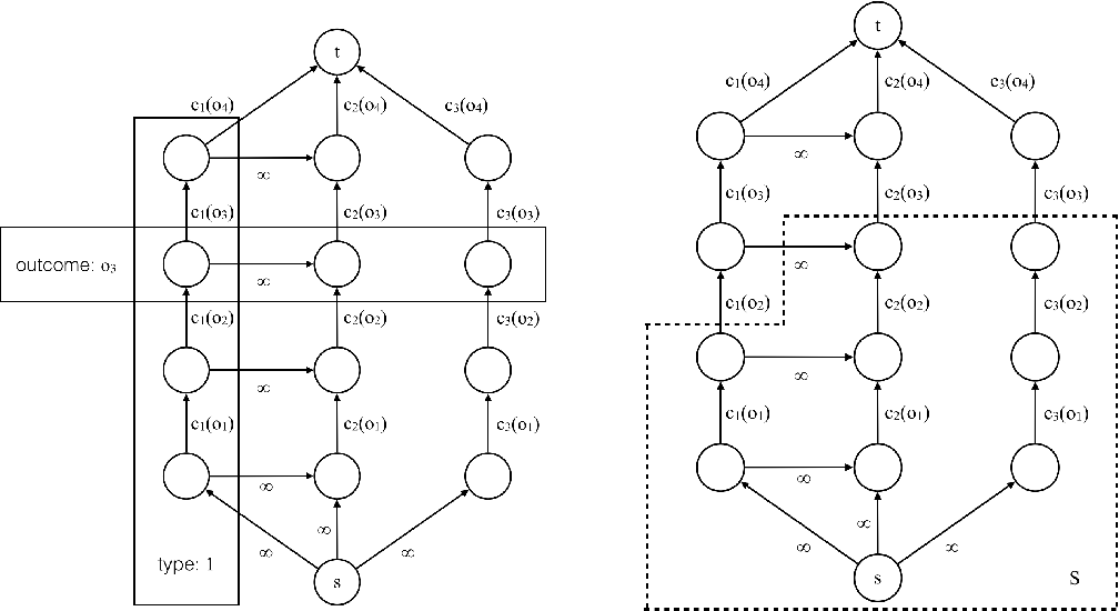 Figure 1 for Automated Mechanism Design for Classification with Partial Verification