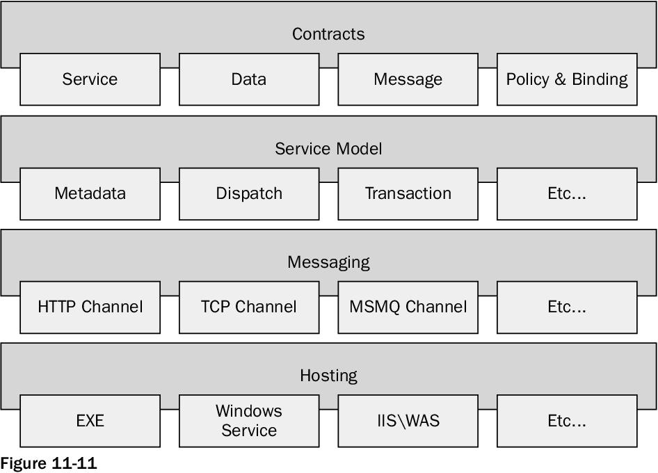 Figure 11-11 from Professional WPF Programming:  NET Development