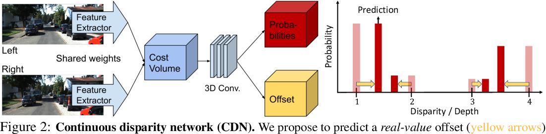 Figure 3 for Wasserstein Distances for Stereo Disparity Estimation
