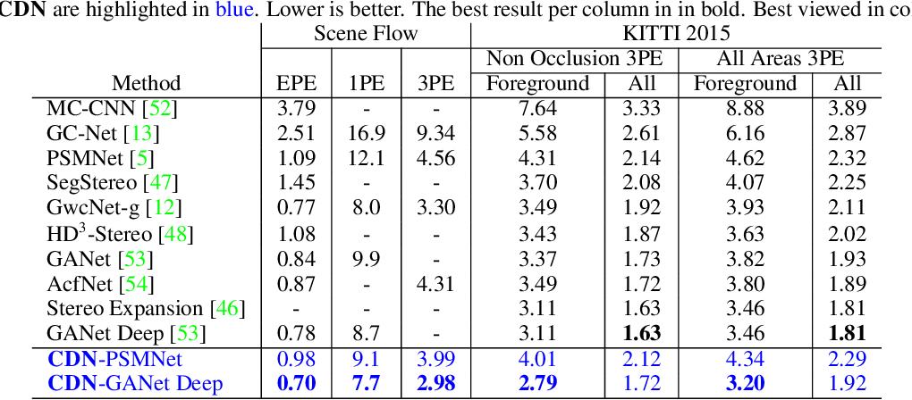 Figure 2 for Wasserstein Distances for Stereo Disparity Estimation