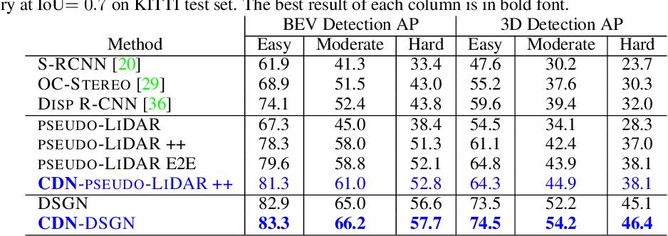 Figure 4 for Wasserstein Distances for Stereo Disparity Estimation