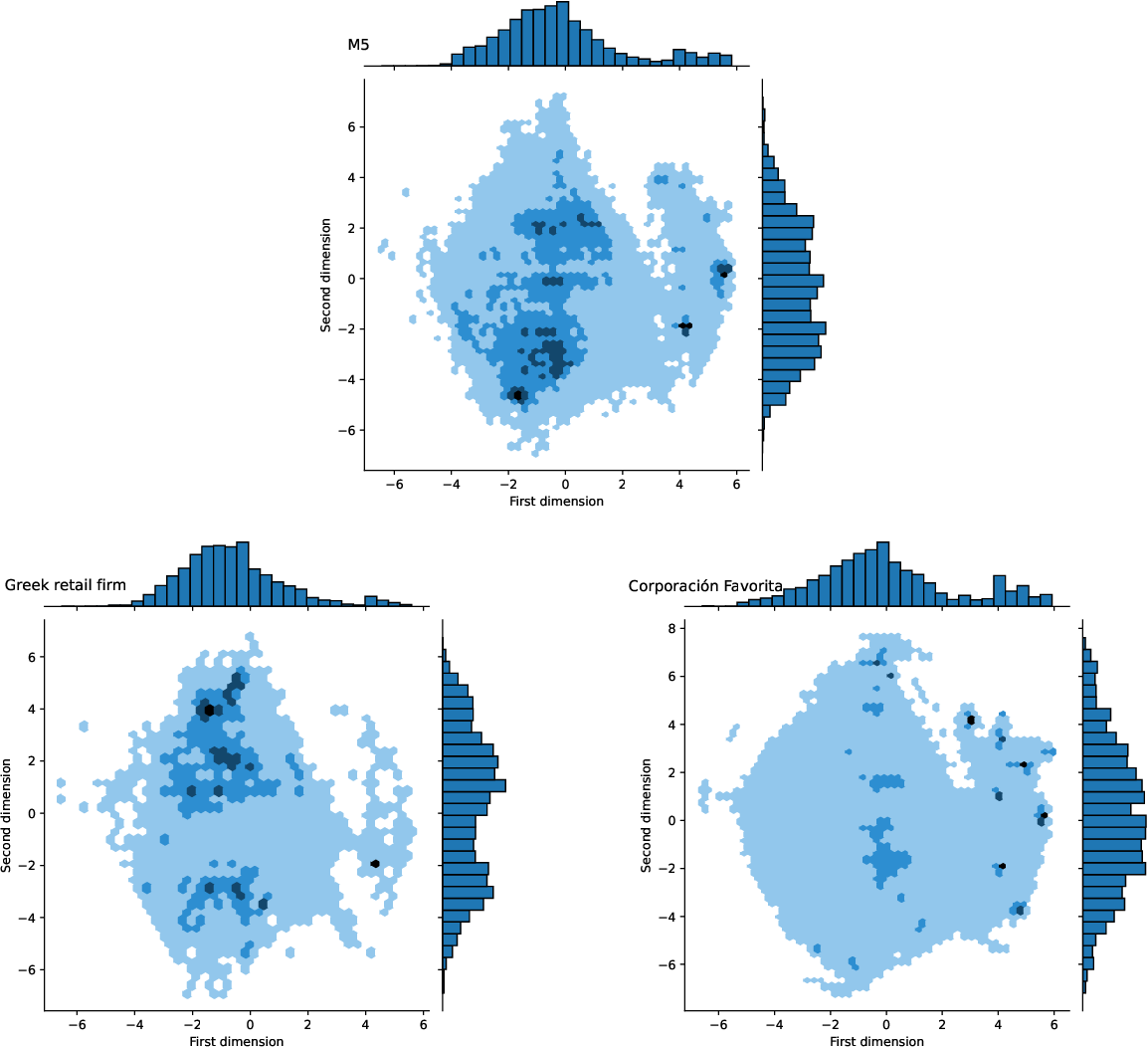 Figure 3 for Exploring the representativeness of the M5 competition data