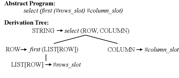 Figure 3 for Learning Semantic Parsers from Denotations with Latent Structured Alignments and Abstract Programs