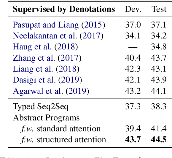 Figure 2 for Learning Semantic Parsers from Denotations with Latent Structured Alignments and Abstract Programs