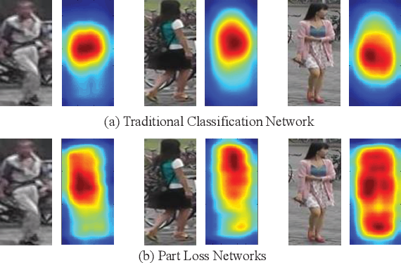 Figure 1 for Deep Representation Learning with Part Loss for Person Re-Identification