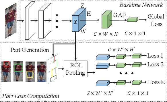Figure 2 for Deep Representation Learning with Part Loss for Person Re-Identification