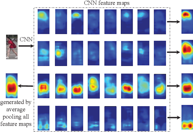 Figure 4 for Deep Representation Learning with Part Loss for Person Re-Identification