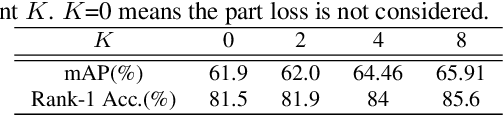 Figure 3 for Deep Representation Learning with Part Loss for Person Re-Identification
