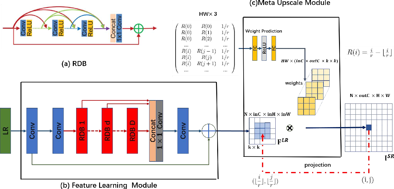 Figure 1 for Meta-SR: A Magnification-Arbitrary Network for Super-Resolution