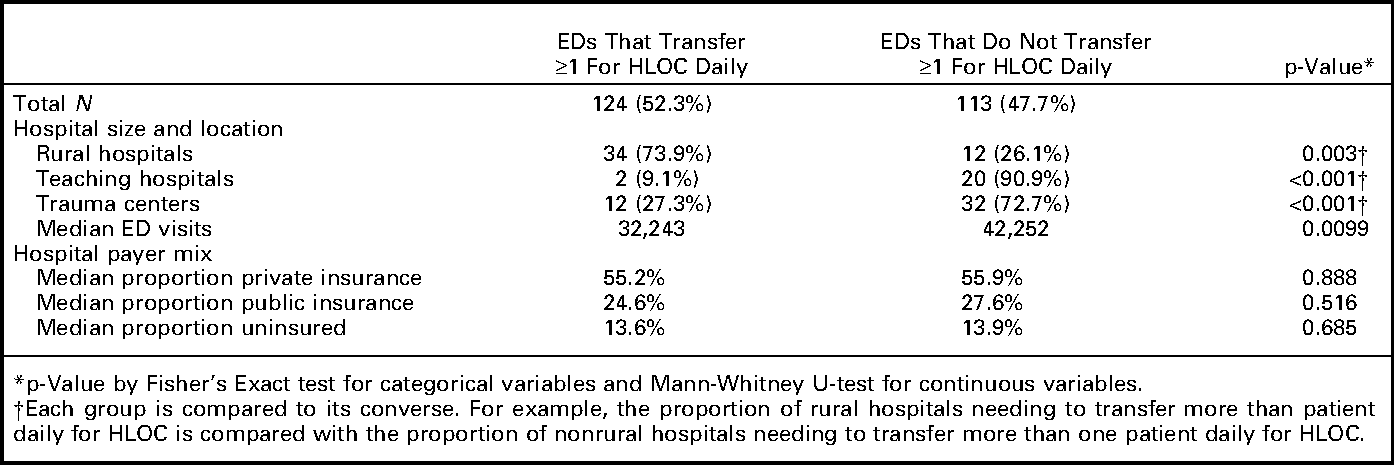 On-call specialists and higher level of care transfers in