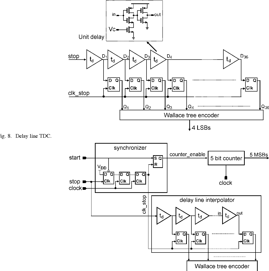 A 9 Bit 14 W And 006 Mm 2 Pulse Position Modulation Adc In Ppm Circuit Design 90 Nm Digital Cmos Semantic Scholar