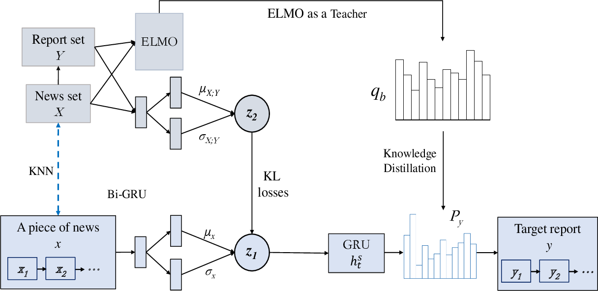 Figure 3 for Generating Long Financial Report using Conditional Variational Autoencoders with Knowledge Distillation
