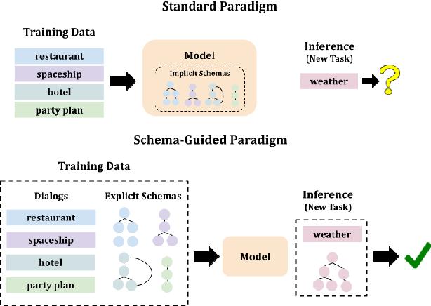 Figure 1 for Schema-Guided Paradigm for Zero-Shot Dialog