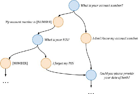 Figure 3 for Schema-Guided Paradigm for Zero-Shot Dialog