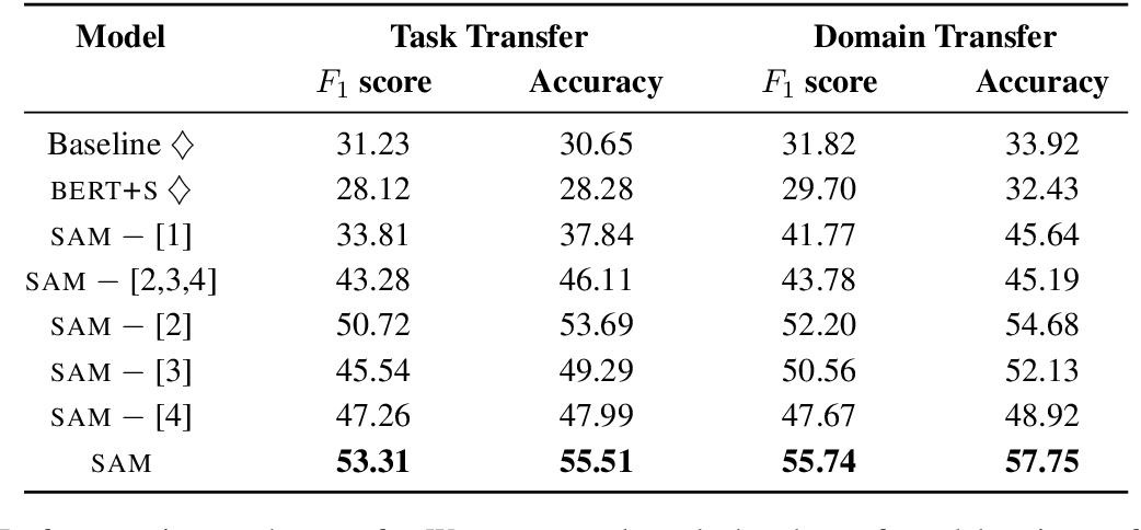 Figure 4 for Schema-Guided Paradigm for Zero-Shot Dialog