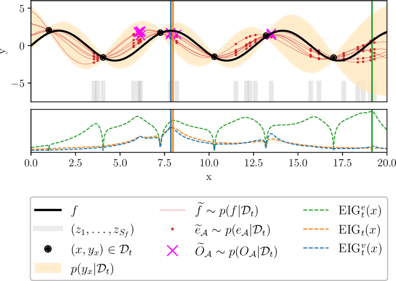 Figure 1 for Bayesian Algorithm Execution: Estimating Computable Properties of Black-box Functions Using Mutual Information