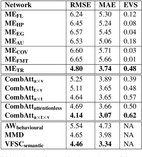 Figure 2 for The Verbal and Non Verbal Signals of Depression -- Combining Acoustics, Text and Visuals for Estimating Depression Level