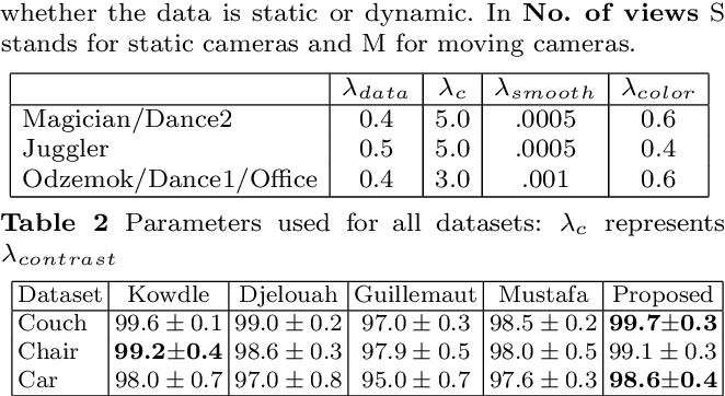 Figure 4 for Temporally Coherent General Dynamic Scene Reconstruction