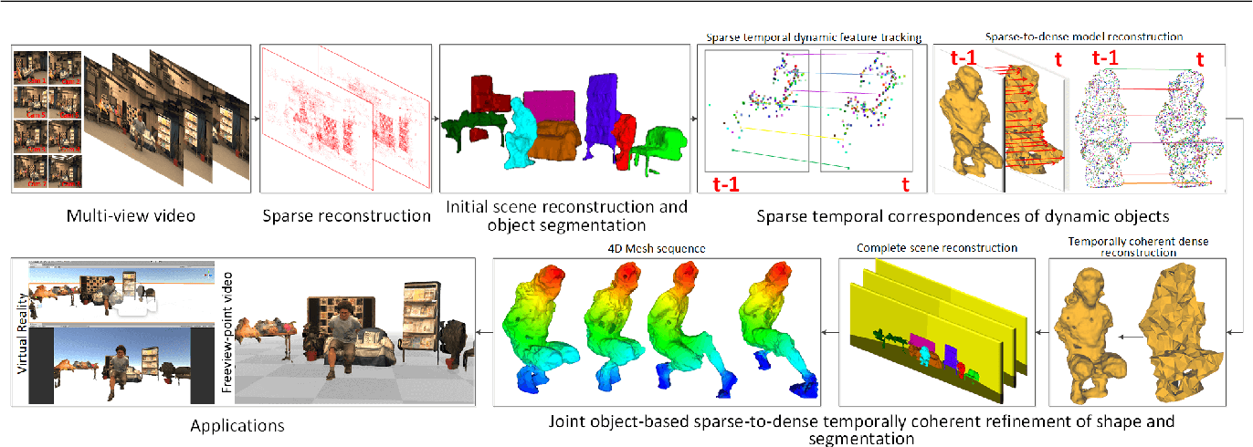 Figure 3 for Temporally Coherent General Dynamic Scene Reconstruction