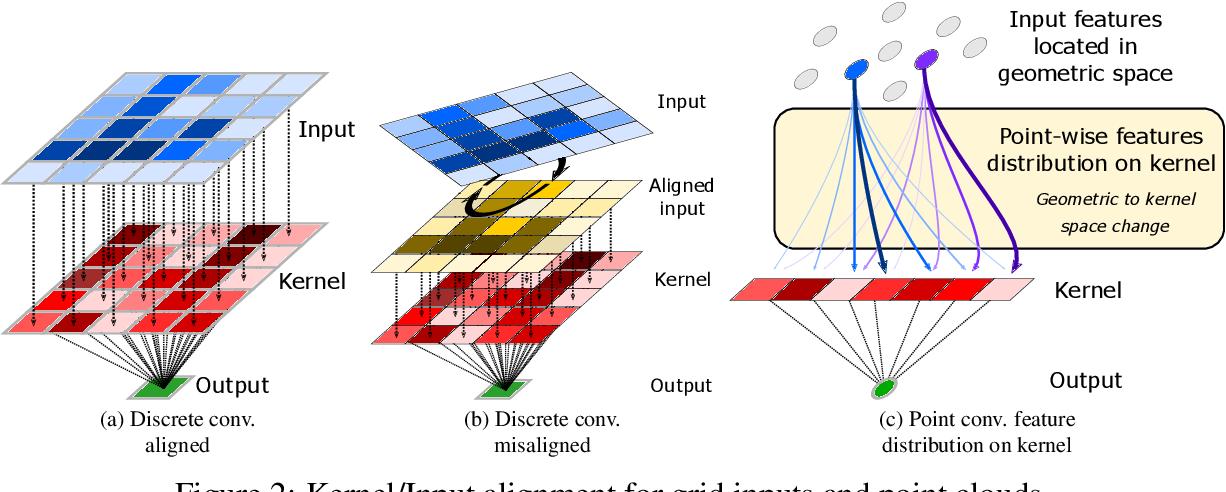 Figure 3 for LightConvPoint: convolution for points