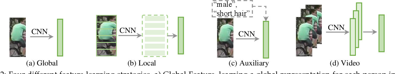 Figure 2 for Deep Learning for Person Re-identification: A Survey and Outlook