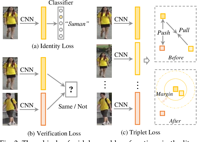 Figure 4 for Deep Learning for Person Re-identification: A Survey and Outlook