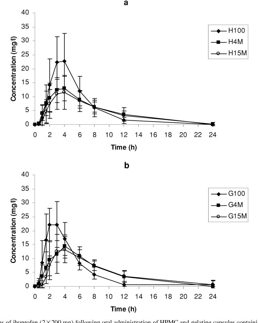 Figure 3 from Bioavailability and in vitro oesophageal