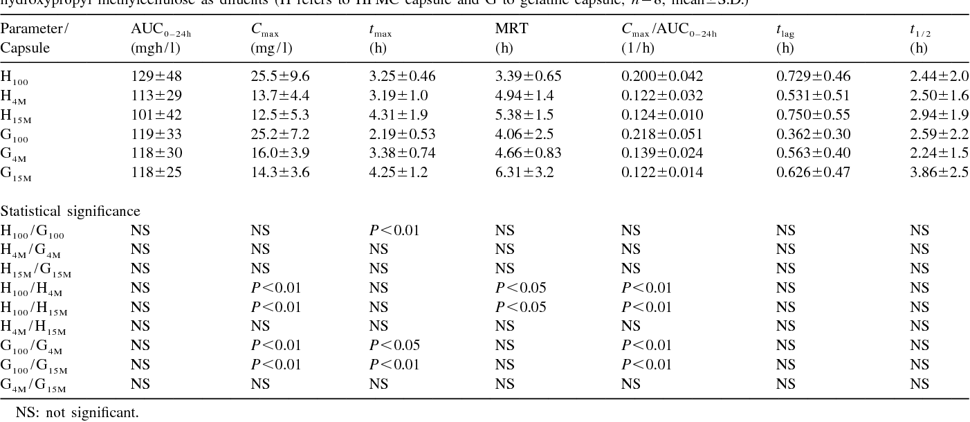 Table 3 from Bioavailability and in vitro oesophageal