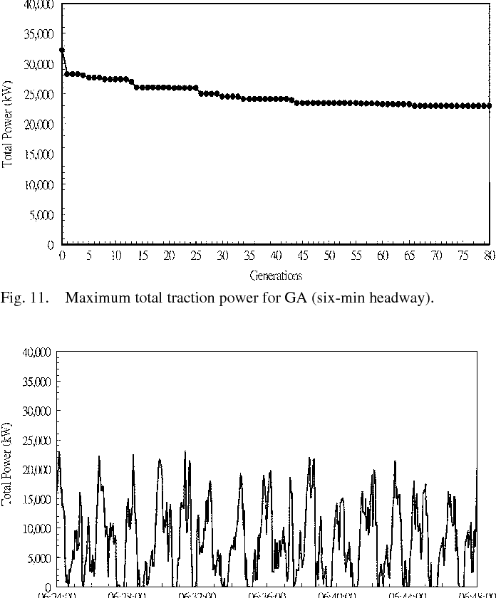 Optimization of an MRT train schedule: reducing maximum traction