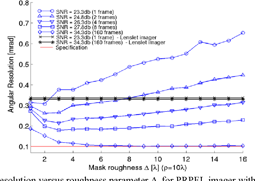 Figure 3: Resolution versus roughness parameter ∆, for PRPEL imager with various levels measurement SNR.