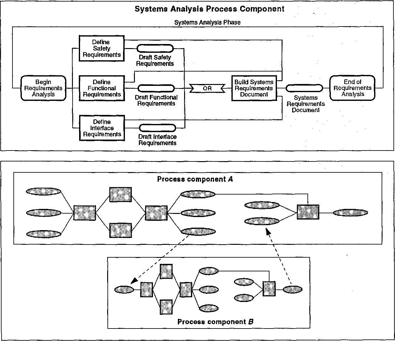 Lessons Learned from a Software Process Modeling System
