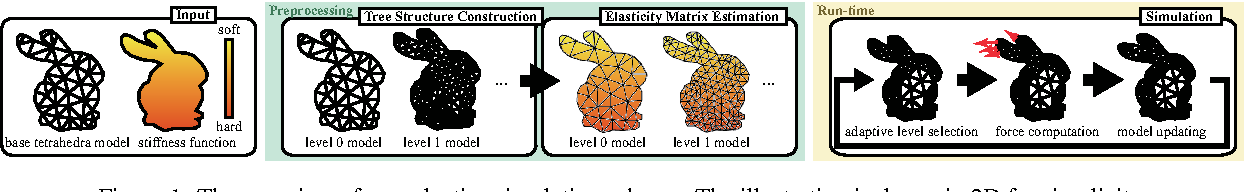 Figure 1: The overview of our adaptive simulation scheme. The illustration is drawn in 2D for simplicity.