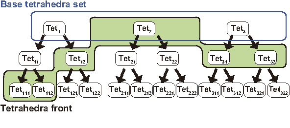 Figure 2: Illustration of the tetrahedra tree. The base tetrahedra set as the roots is the input tetrahedra set which is also the coarsest simulation level. Any cut through the intermediate tetrahedra forms a specific simulation resolution.
