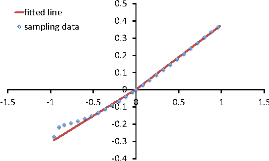 Figure 3: The relationship between α(m) (the x-axis) and a vector component of σ (the y-axis).