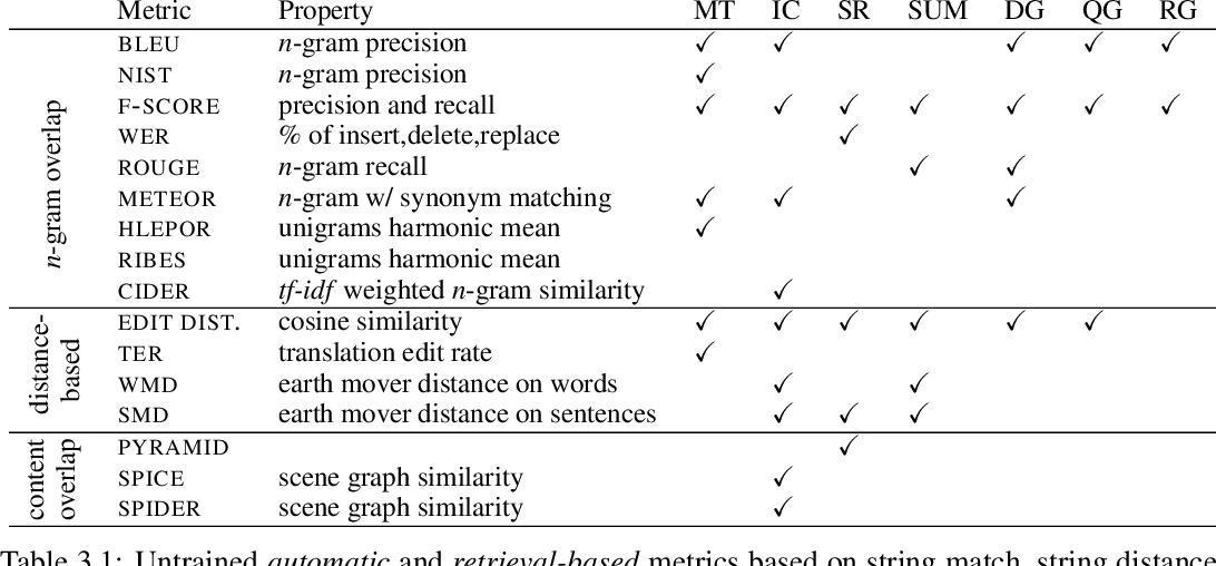 Figure 3 for Evaluation of Text Generation: A Survey