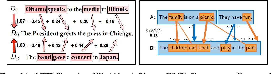 Figure 4 for Evaluation of Text Generation: A Survey