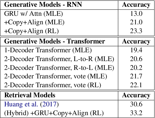 Figure 2 for Solving Math Word Problems with Double-Decoder Transformer