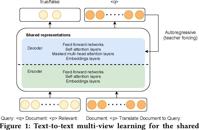 Figure 1 for Text-to-Text Multi-view Learning for Passage Re-ranking